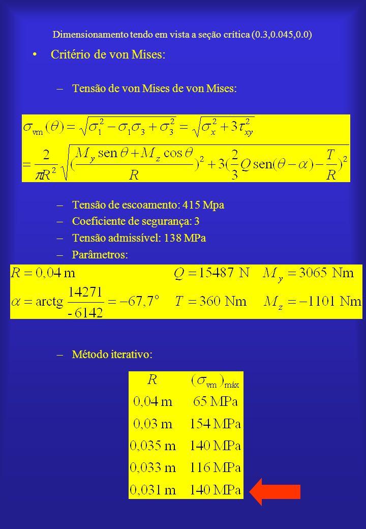 Dimensionamento tendo em vista a seção crítica (0.3,0.045,0.0) Critério de von Mises: –Tensão de von Mises de von Mises: –Tensão de escoamento: 415 Mp