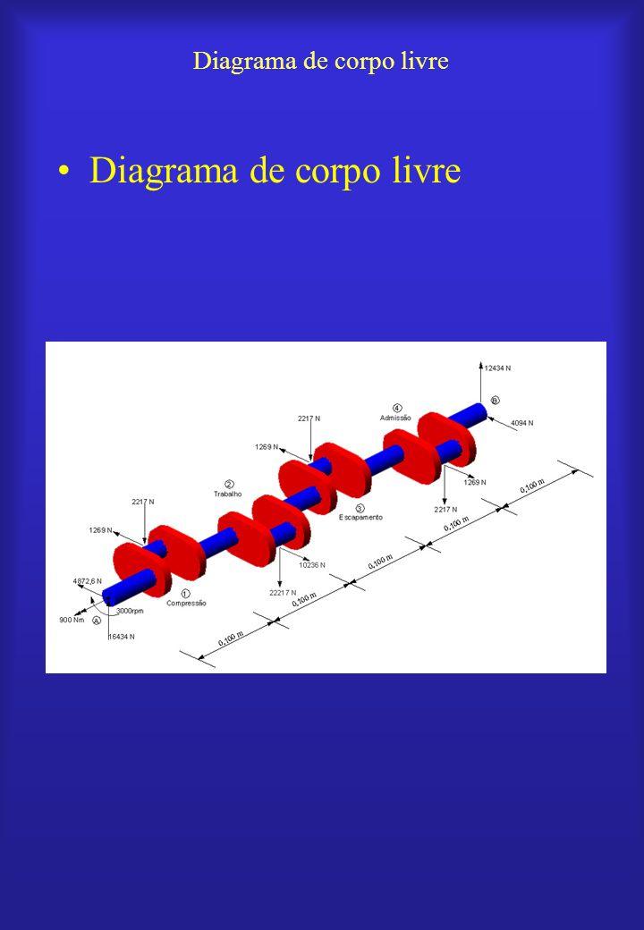 Em S (0.325,0,0) Em S (0.30,0.045,0.0) Cálculo do momento na seção S