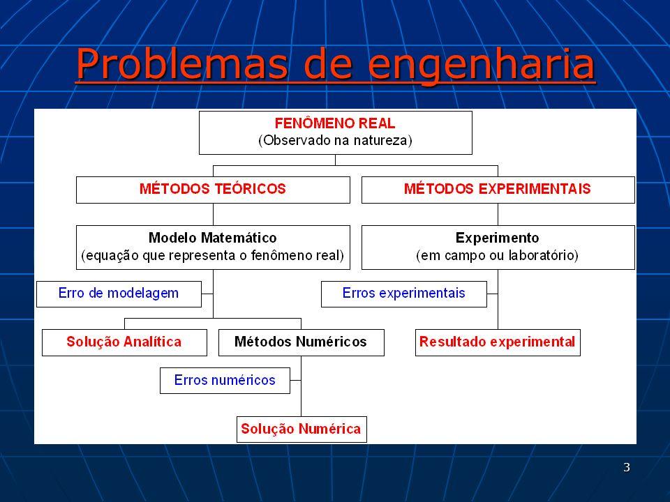 34 Propriedades dos métodos de solução numérica Convergência Convergência A solução das equações discretizadas deve tender à solução exata das equações diferenciais, quando o tamanho da malha tende a zero.