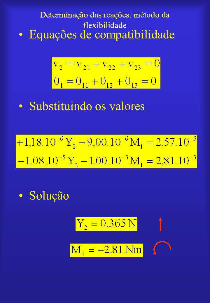 Determinação das reações: método da flexibilidade Equações de compatibilidade Substituindo os valores Solução