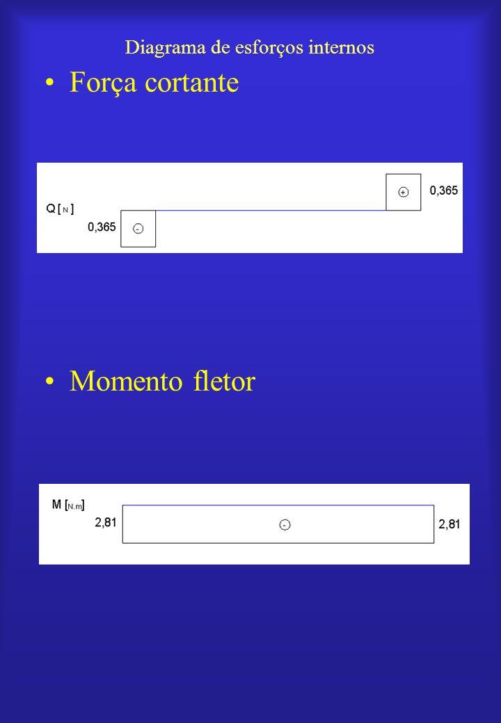 Diagrama de esforços internos Força cortante Momento fletor