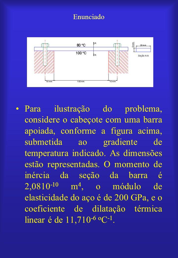 Para ilustração do problema, considere o cabeçote com uma barra apoiada, conforme a figura acima, submetida ao gradiente de temperatura indicado. As d