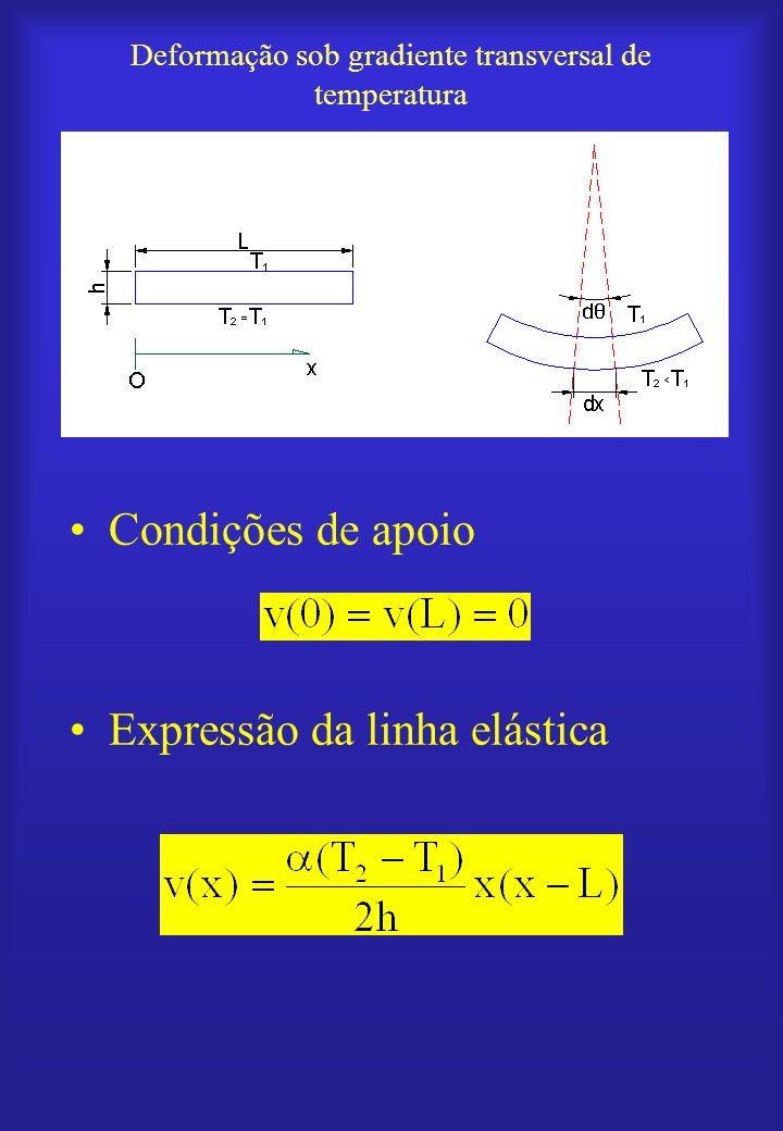 Modelo físico Simplificação