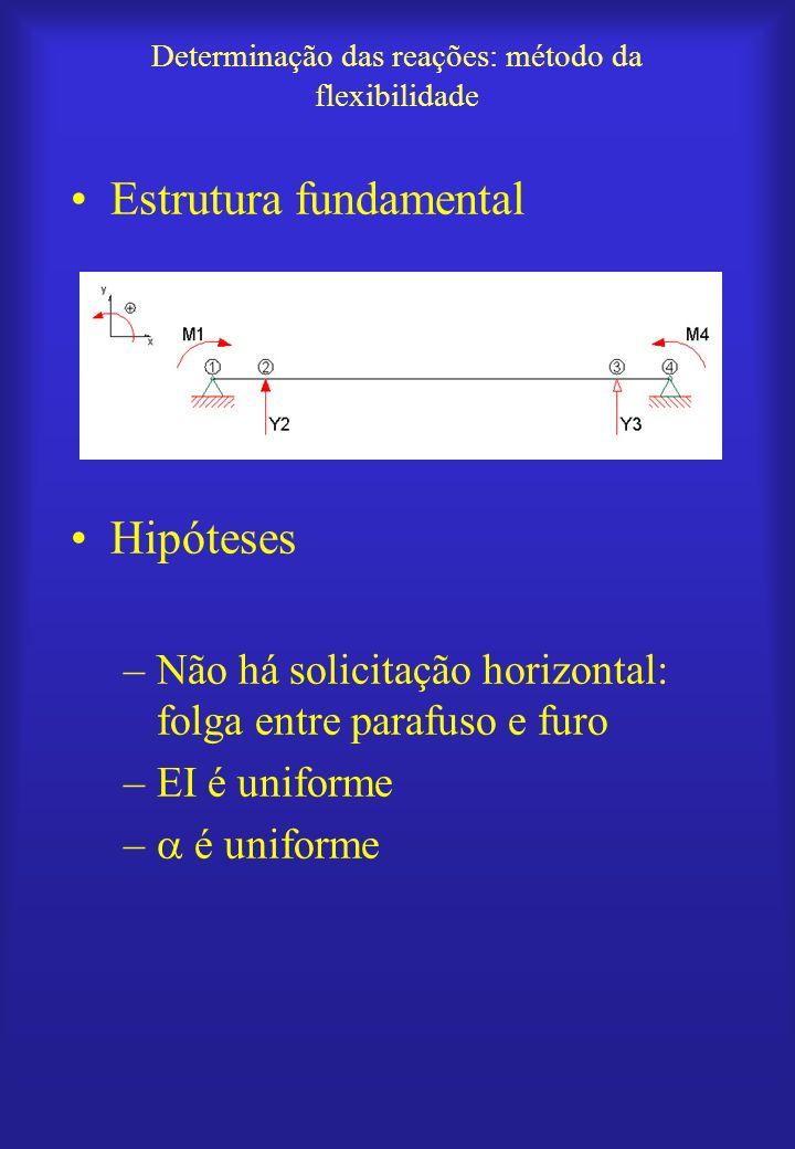 Determinação das reações: método da flexibilidade Estrutura fundamental Hipóteses –Não há solicitação horizontal: folga entre parafuso e furo –EI é un