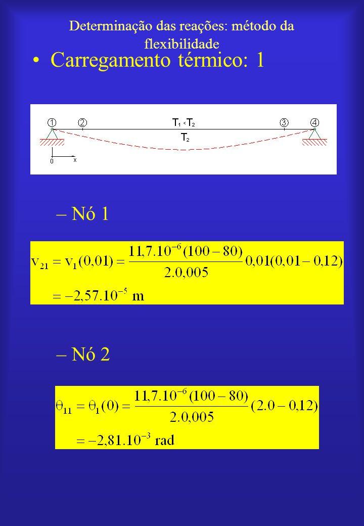 Determinação das reações: método da flexibilidade Carregamento térmico: 1 –Nó 1 –Nó 2