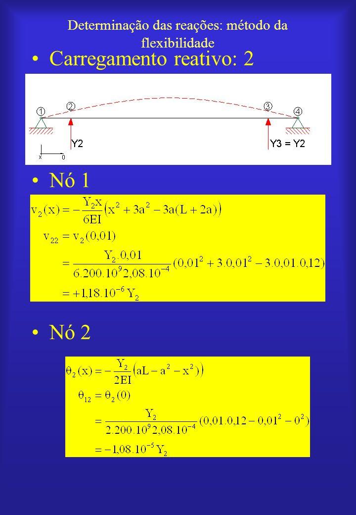 Determinação das reações: método da flexibilidade Carregamento reativo: 2 Nó 1 Nó 2