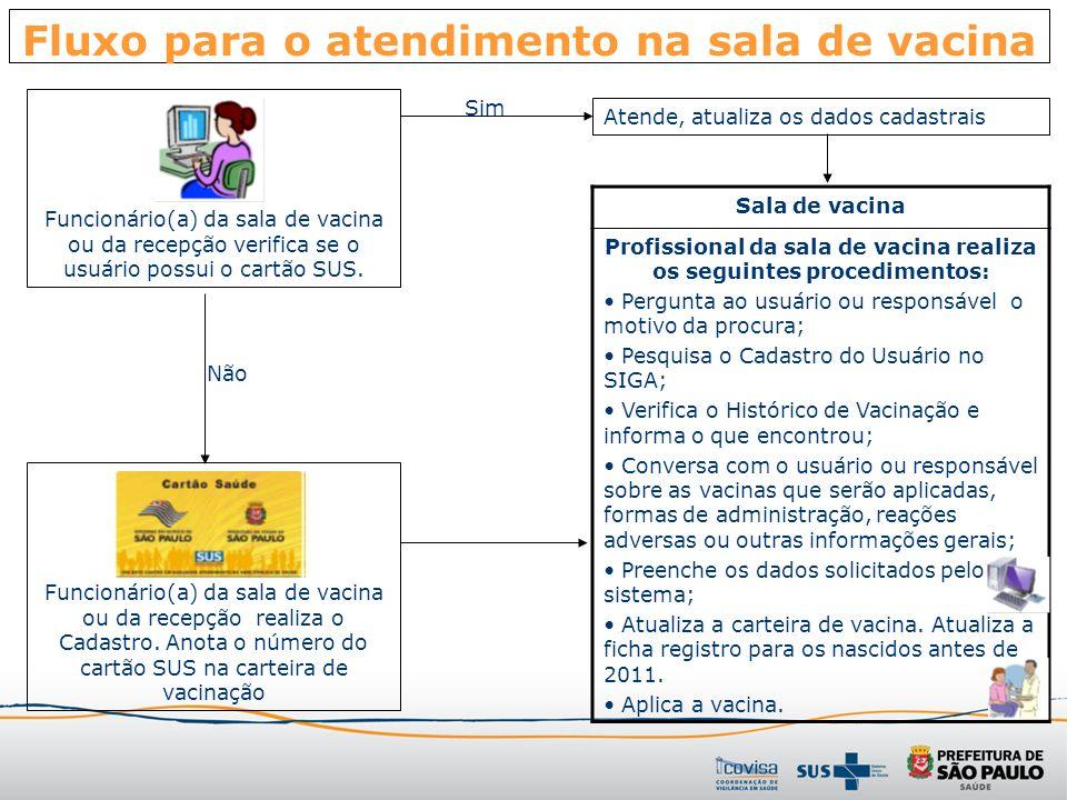 Fluxo para o atendimento na sala de vacina Funcionário(a) da sala de vacina ou da recepção verifica se o usuário possui o cartão SUS. Não Funcionário(