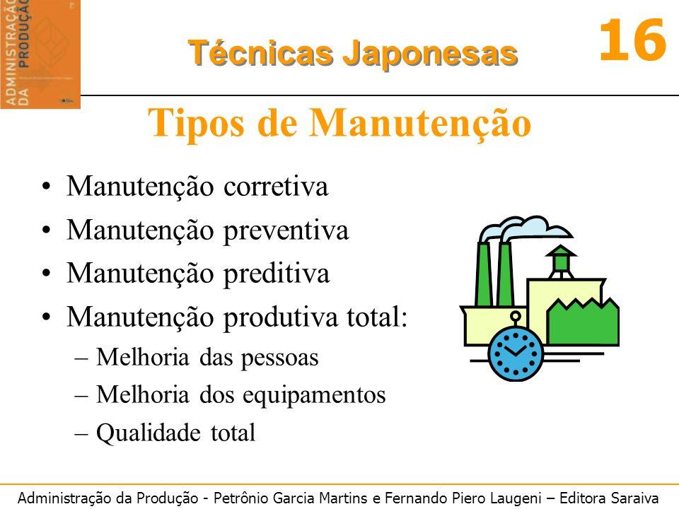 Administração da Produção - Petrônio Garcia Martins e Fernando Piero Laugeni – Editora Saraiva 16 Técnicas Japonesas Tipos de Manutenção Manutenção co