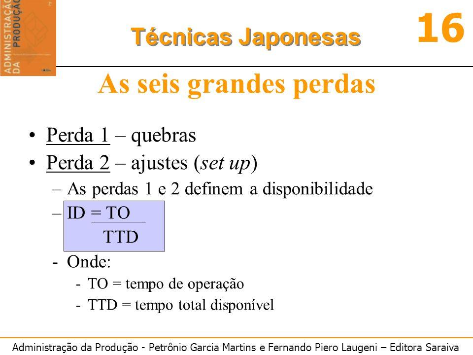 Administração da Produção - Petrônio Garcia Martins e Fernando Piero Laugeni – Editora Saraiva 16 Técnicas Japonesas As seis grandes perdas Perda 1 –