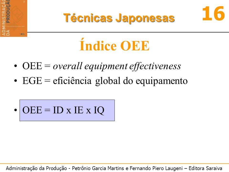 Administração da Produção - Petrônio Garcia Martins e Fernando Piero Laugeni – Editora Saraiva 16 Técnicas Japonesas Índice OEE OEE = overall equipmen