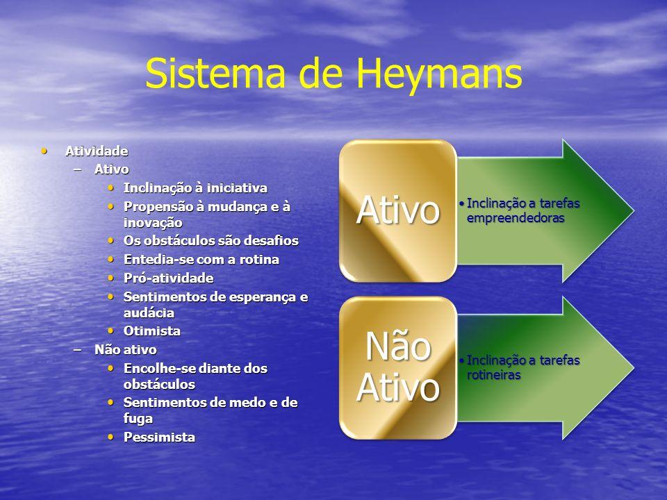 Sistema de Heymans Atividade Atividade –Ativo Inclinação à iniciativa Inclinação à iniciativa Propensão à mudança e à inovação Propensão à mudança e à