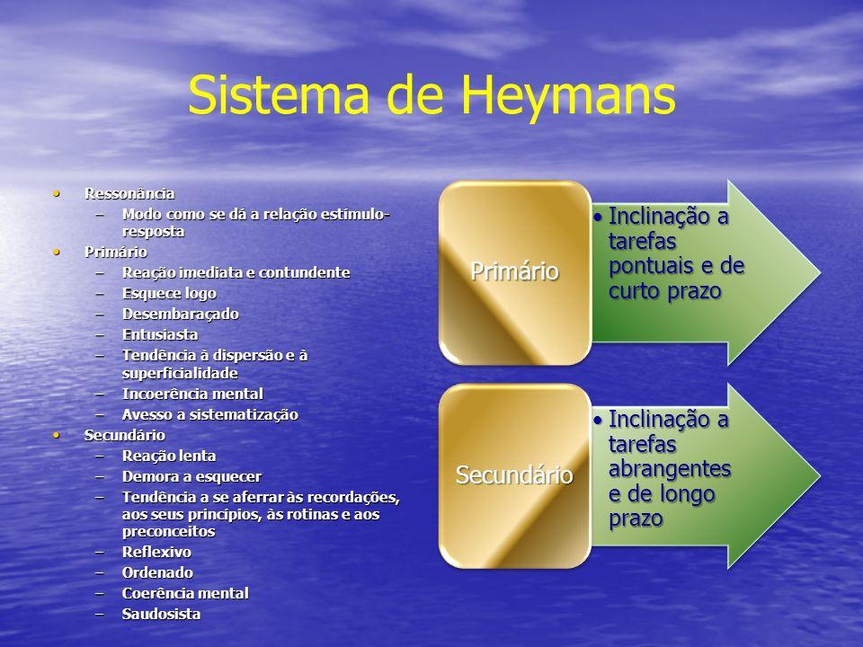 Sistema de Heymans Ressonância Ressonância –Modo como se dá a relação estímulo- resposta Primário Primário –Reação imediata e contundente –Esquece log