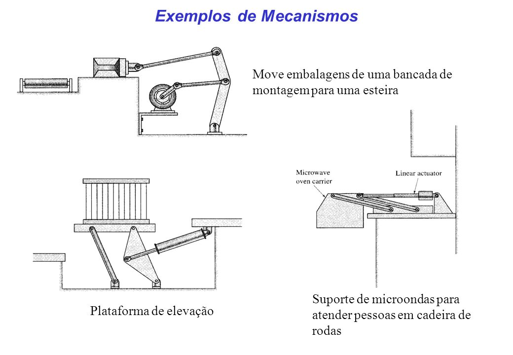 Exemplos de Mecanismos Move embalagens de uma bancada de montagem para uma esteira Plataforma de elevação Suporte de microondas para atender pessoas e
