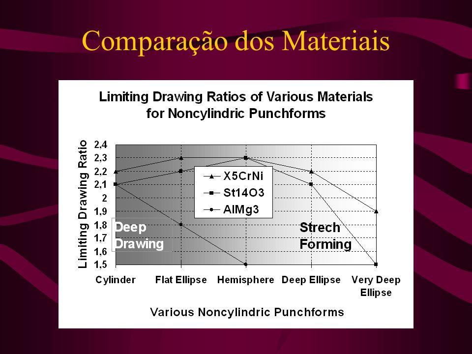 Comparação dos Materiais