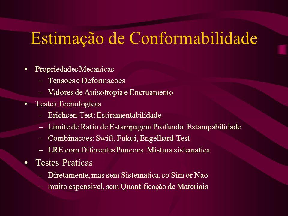 Estimação de Conformabilidade Propriedades Mecanicas –Tensoes e Deformacoes –Valores de Anisotropia e Encruamento Testes Tecnologicas –Erichsen-Test: