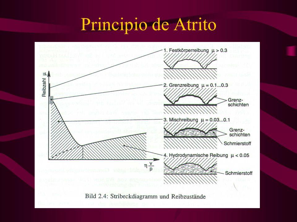 Principio de Atrito