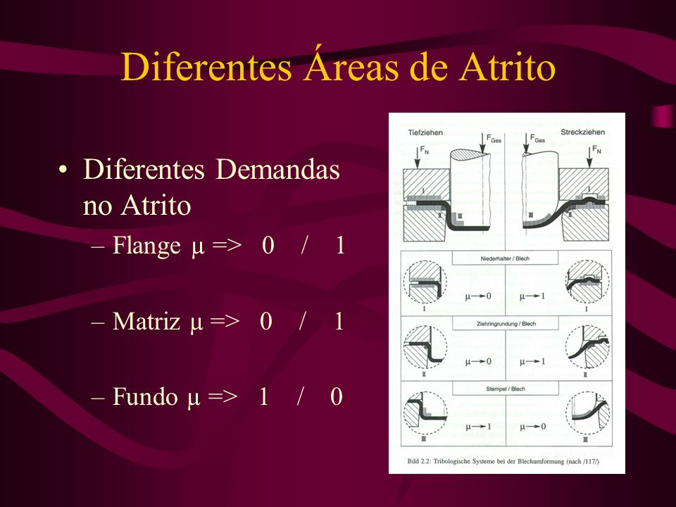 Diferentes Áreas de Atrito Diferentes Demandas no Atrito –Flange µ => 0 / 1 –Matriz µ => 0 / 1 –Fundo µ => 1 / 0