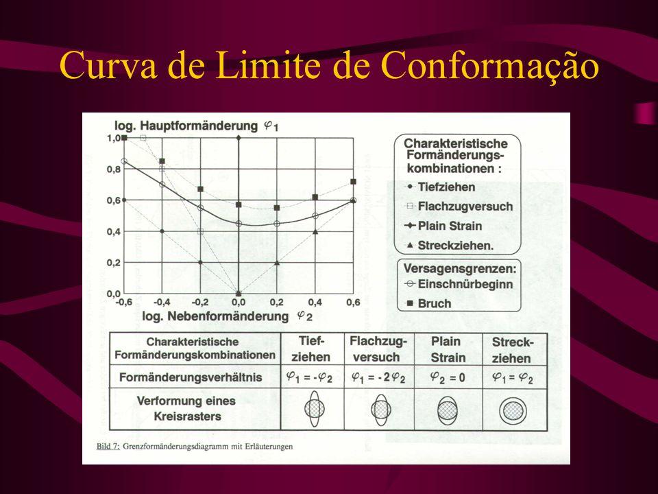 Curva de Limite de Conformação