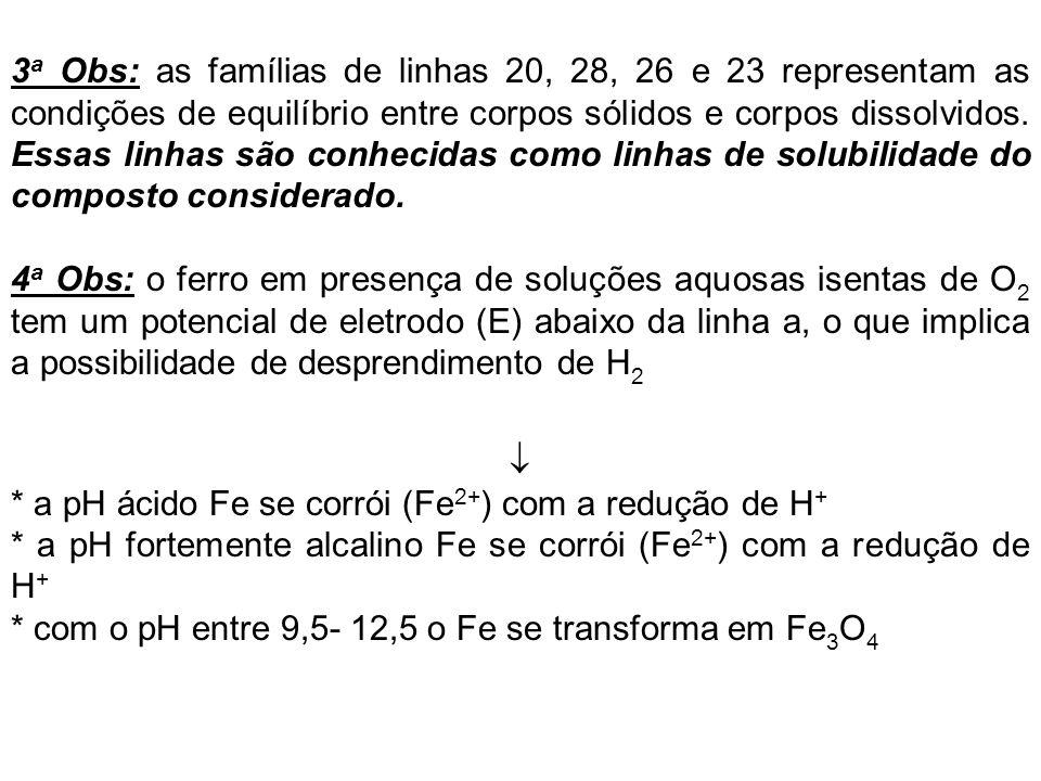 3 a Obs: as famílias de linhas 20, 28, 26 e 23 representam as condições de equilíbrio entre corpos sólidos e corpos dissolvidos. Essas linhas são conh