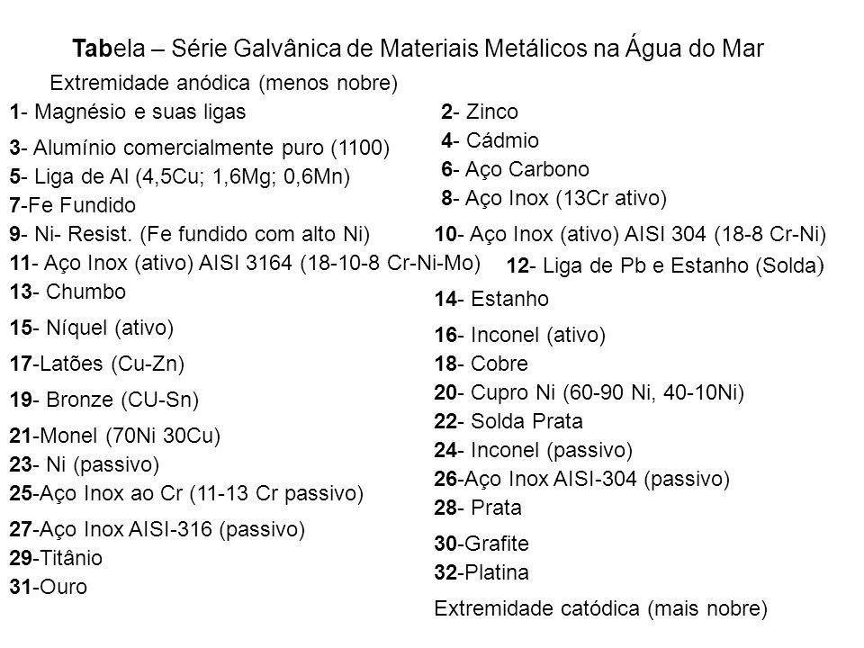 Tabela – Série Galvânica de Materiais Metálicos na Água do Mar Extremidade anódica (menos nobre) 1- Magnésio e suas ligas2- Zinco 3- Alumínio comercia