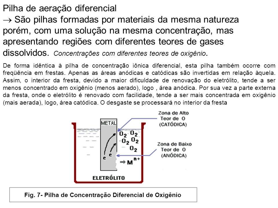 Pilha de aeração diferencial São pilhas formadas por materiais da mesma natureza porém, com uma solução na mesma concentração, mas apresentando regiõe