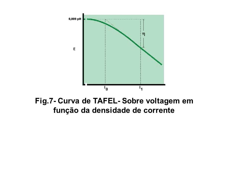 Fig.7- Curva de TAFEL- Sobre voltagem em função da densidade de corrente