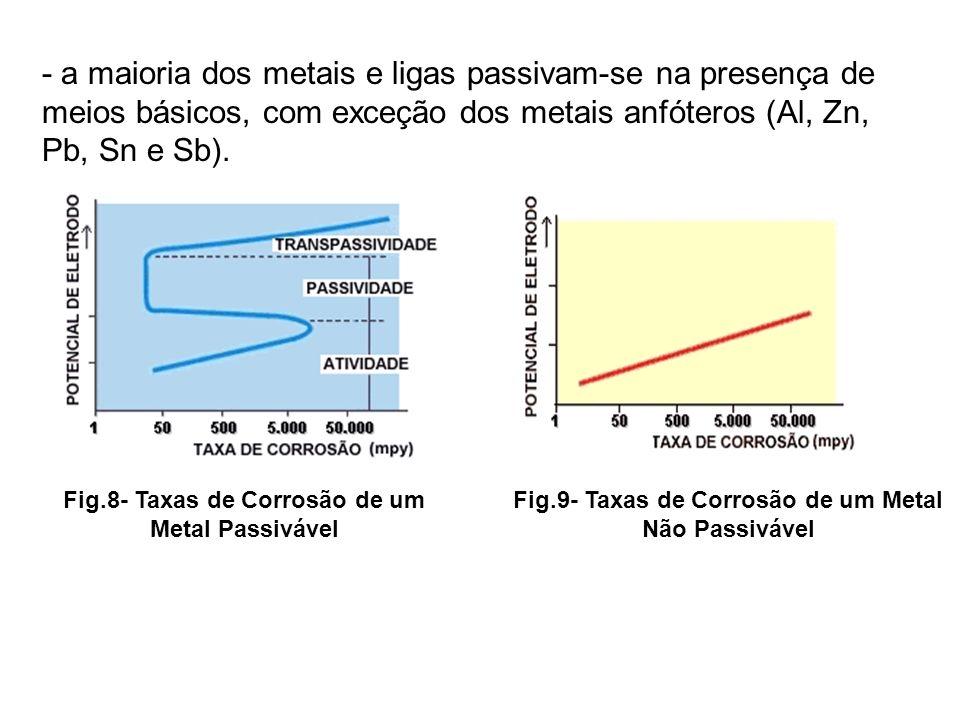 - a maioria dos metais e ligas passivam-se na presença de meios básicos, com exceção dos metais anfóteros (Al, Zn, Pb, Sn e Sb). Fig.8- Taxas de Corro