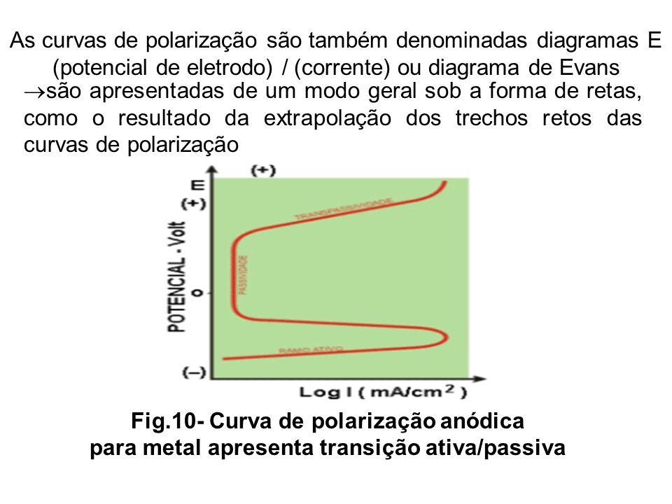 As curvas de polarização são também denominadas diagramas E (potencial de eletrodo) / (corrente) ou diagrama de Evans são apresentadas de um modo gera