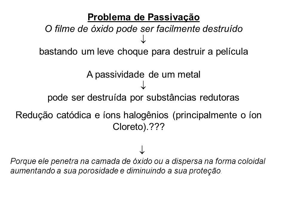 Problema de Passivação O filme de óxido pode ser facilmente destruído bastando um leve choque para destruir a película A passividade de um metal pode