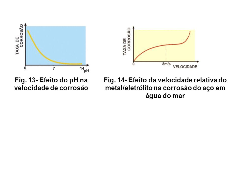 Fig. 13- Efeito do pH na velocidade de corrosão Fig. 14- Efeito da velocidade relativa do metal/eletrólito na corrosão do aço em água do mar