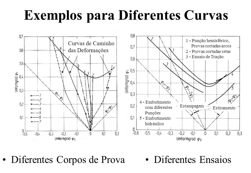 Exemplos para Diferentes Curvas Diferentes Corpos de ProvaDiferentes Ensaios Curvas de Caminho das Deformações Estampagem Estiramento 1 - Punção hemis
