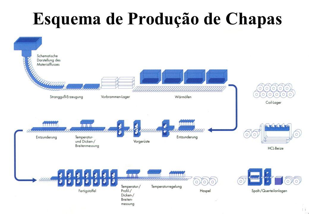 Análise de Conformação Aplicação de uma Malha na Superfície da Chapa Medição dos Círculos ou Quadrados Cálculo das Deformações Comparação com os Limites dos Materiais