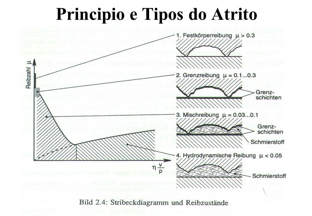 Principio e Tipos do Atrito