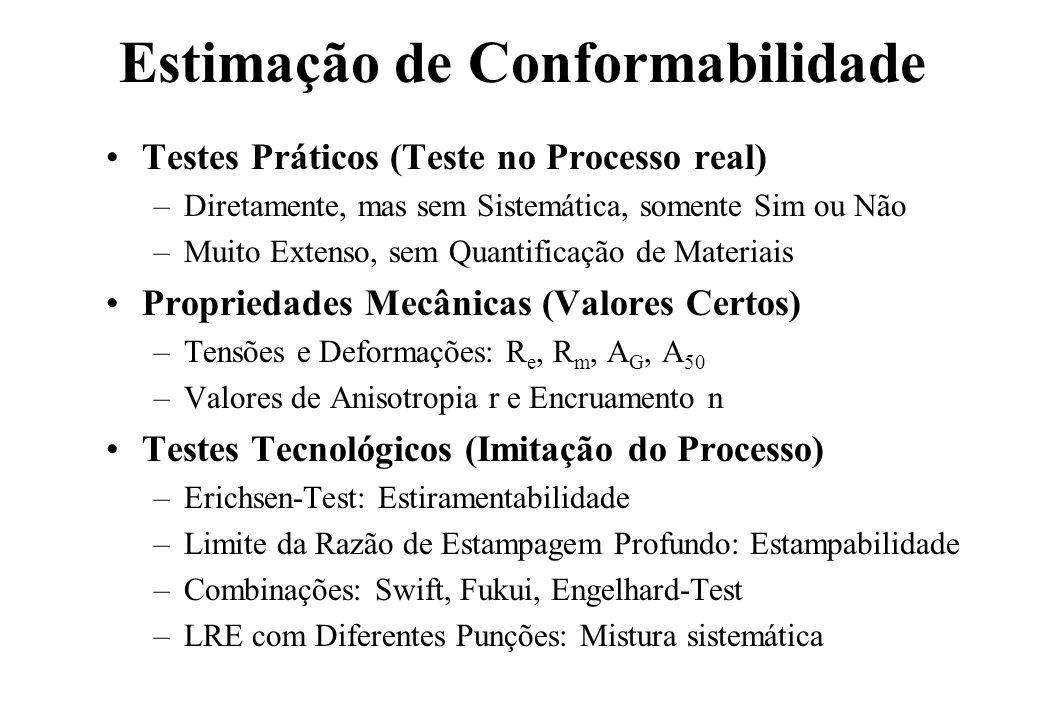 Propriedades Mecânicas Tensões de Escoamento R e e de Ruptura R m, Razão das Tensões, Curva de Encruamento Deformações Homogêneas e Ruptura, Valor do Encruamento: Estiramento Valor da Anisotropia: Estampabilidade Combinação da Anisotropia e do Encruamento Combinação de Todos os Valores