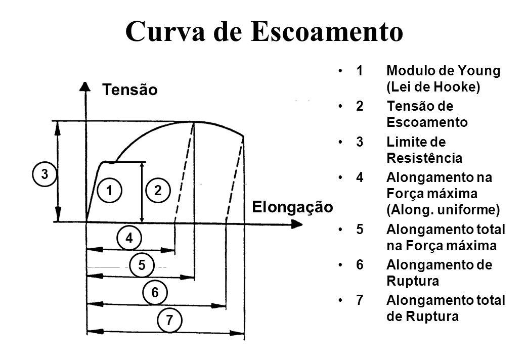 Curva de Escoamento 1Modulo de Young (Lei de Hooke) 2Tensão de Escoamento 3Limite de Resistência 4Alongamento na Força máxima (Along. uniforme) 5Along