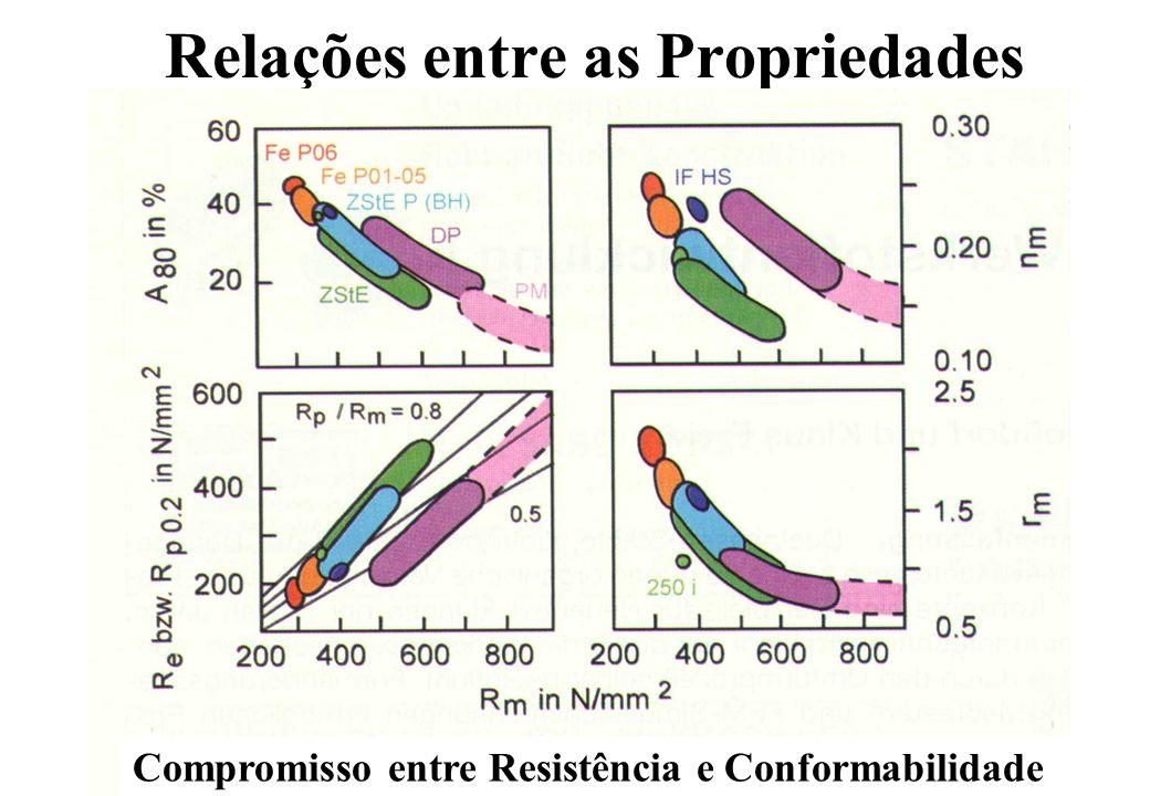 Relações entre as Propriedades Compromisso entre Resistência e Conformabilidade
