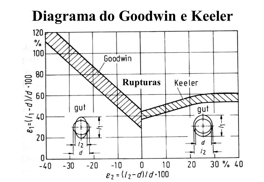 Curva do Limite de Conformação Deformação 1 Deformação 2 Estampagem profundo Tensão uniforme Plane strain Estiramento biaxial