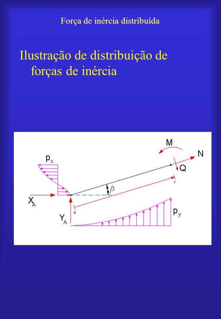 Força de inércia distribuída Ilustração de distribuição de forças de inércia
