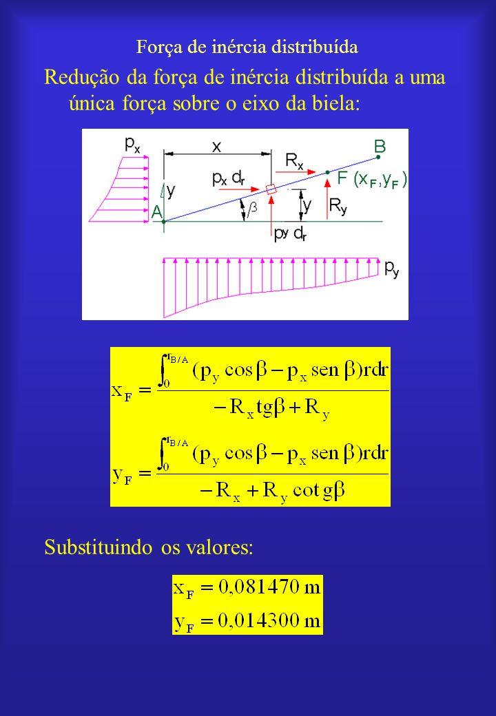 Força de inércia distribuída Redução da força de inércia distribuída a uma única força sobre o eixo da biela: Substituindo os valores:
