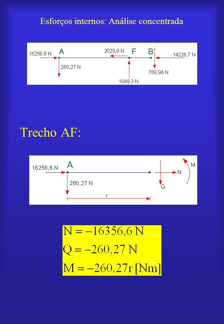 Esforços internos: Análise concentrada Trecho AF: