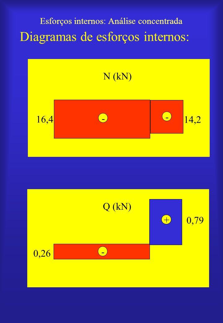 Esforços internos: Análise concentrada Diagramas de esforços internos: N (kN) 16,4 14,2 - - Q (kN) 0,26 0,79 - +