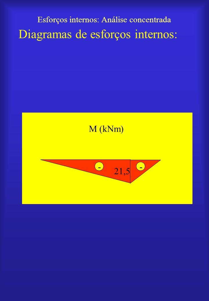 Esforços internos: Análise concentrada Diagramas de esforços internos: M (kNm) 21,5 - -