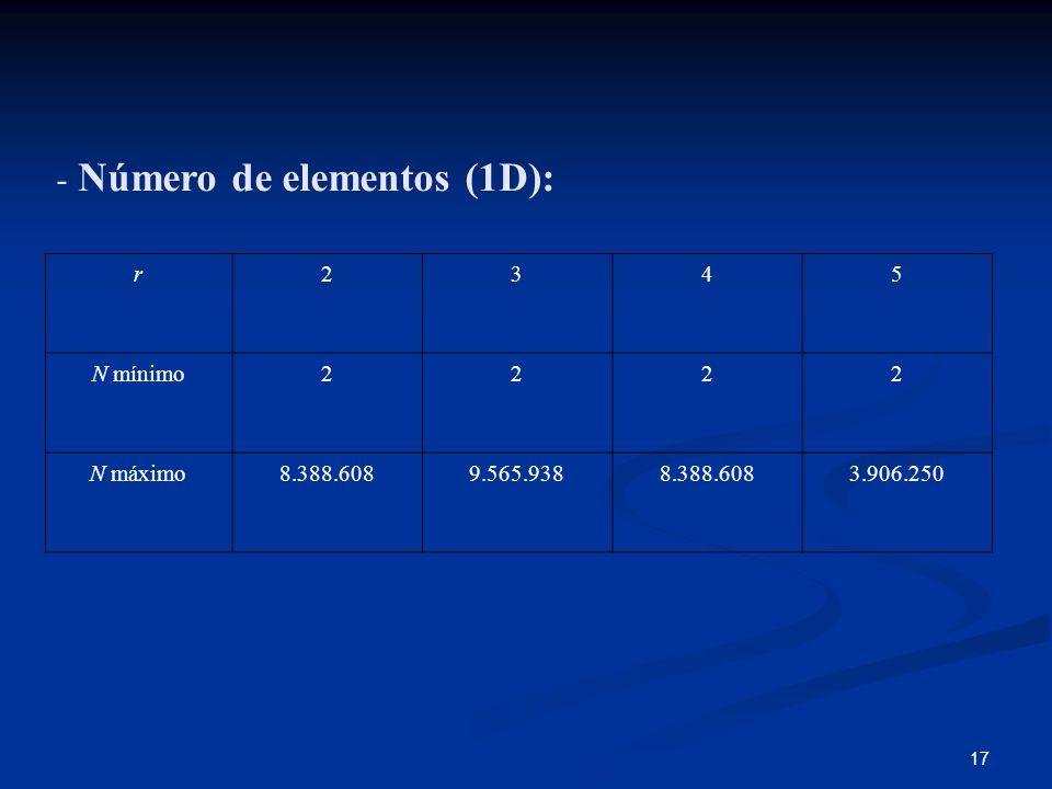 17 - Número de elementos (1D): r2345 N mínimo2222 N máximo8.388.6089.565.9388.388.6083.906.250