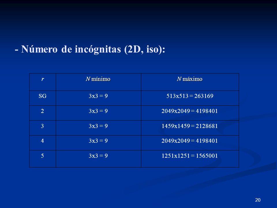 20 - Número de incógnitas (2D, iso): r N mínimo N máximo SG3x3 = 9513x513 = 263169 23x3 = 92049x2049 = 4198401 33x3 = 91459x1459 = 2128681 43x3 = 9204