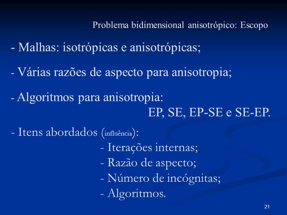 21 Problema bidimensional anisotrópico: Escopo - Malhas: isotrópicas e anisotrópicas; - Várias razões de aspecto para anisotropia; - Algoritmos para a