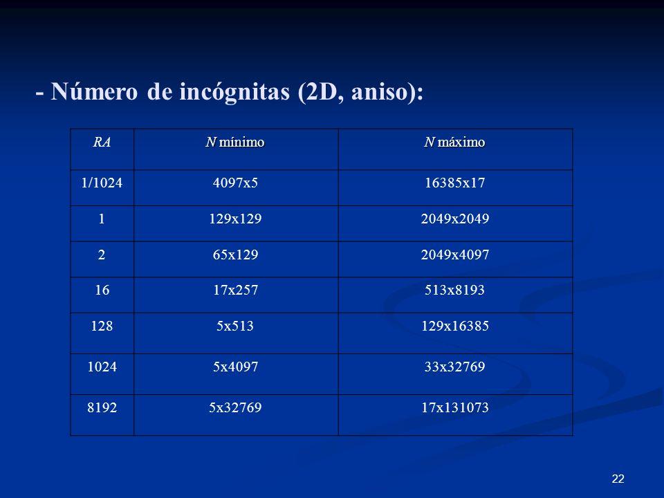 22 - Número de incógnitas (2D, aniso): RA N mínimo N máximo 1/10244097x516385x17 1129x1292049x2049 265x1292049x4097 1617x257513x8193 1285x513129x16385
