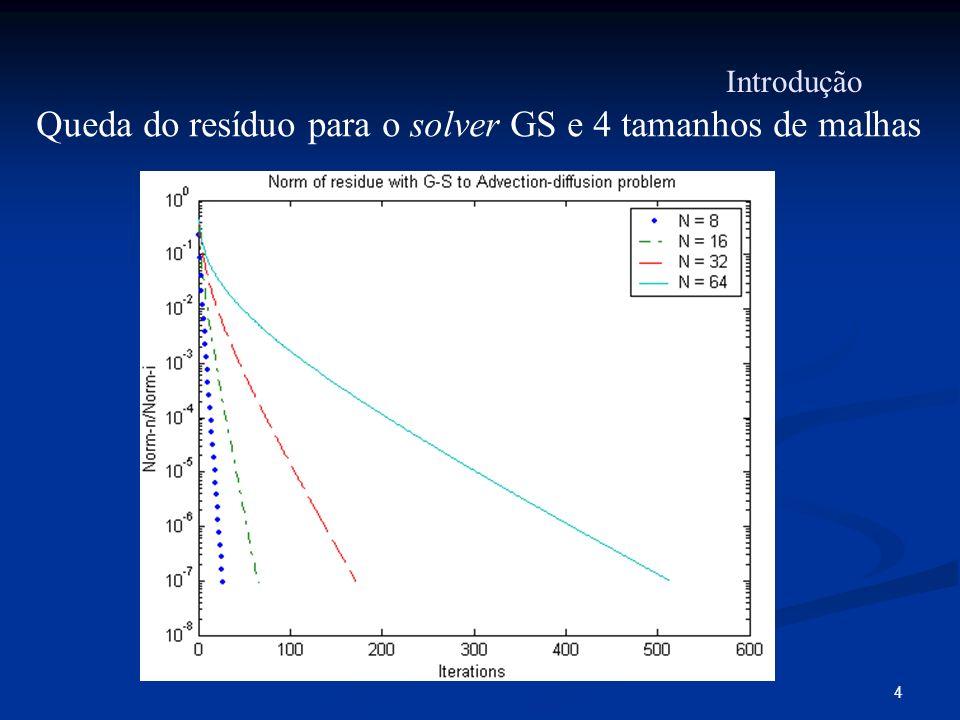 15 O problema não-linear de escoamento unidimensional pode ser modelado pela equação diferencial ordinária: Equação de Burgers: Problemas unidimensionais lineares e não-linear
