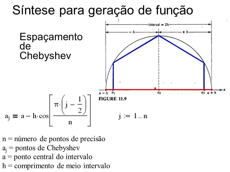 Síntese para geração de função Espaçamento de Chebyshev n = número de pontos de precisão a j = pontos de Chebyshev a = ponto central do intervalo h =
