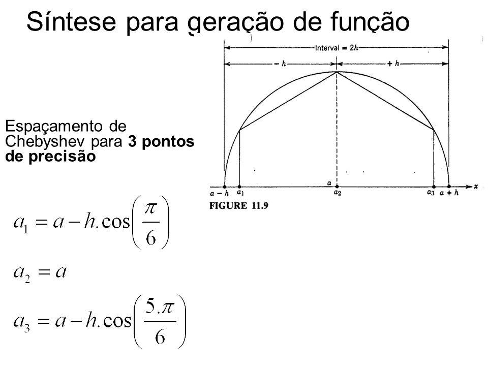 Síntese para geração de função Espaçamento de Chebyshev para 3 pontos de precisão