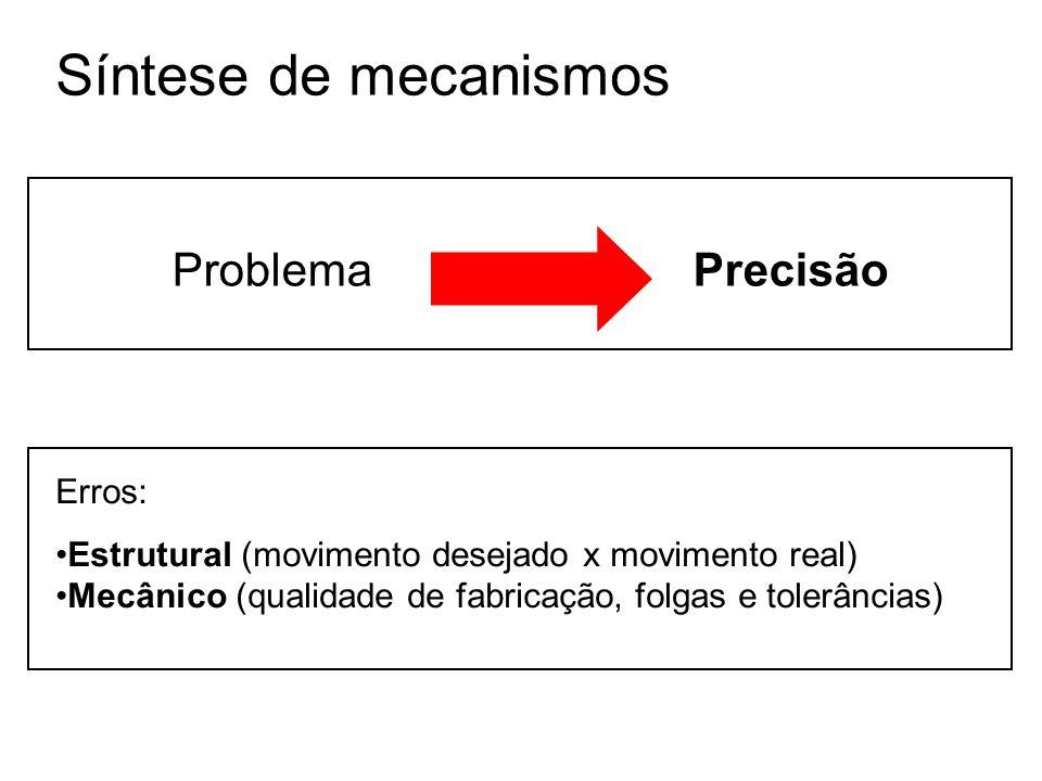 Síntese de mecanismos Problema Precisão Erros: Estrutural (movimento desejado x movimento real) Mecânico (qualidade de fabricação, folgas e tolerância
